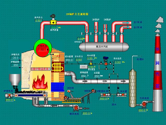 工厂能源行业