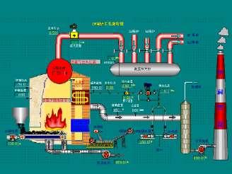 锅炉工艺HMI界面