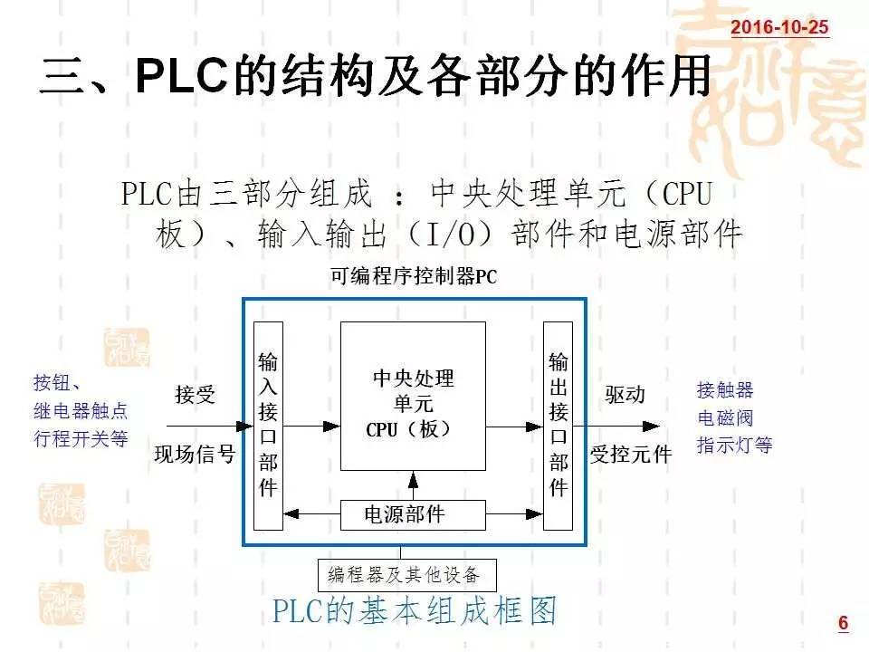 分享plc编程干货|沈阳plc编程培训